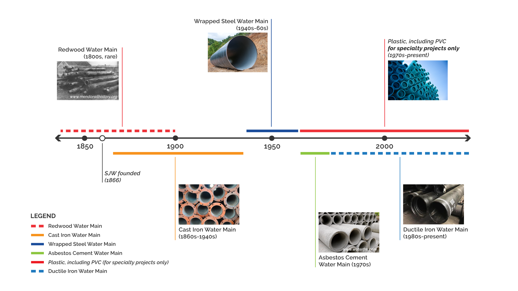 Timeline showing history of pipe materials used 1850-present
