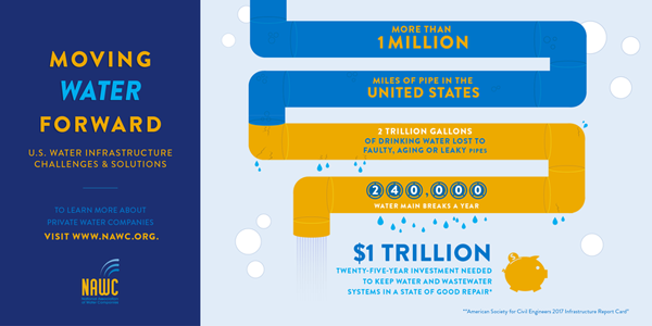 Moving water forward infographic