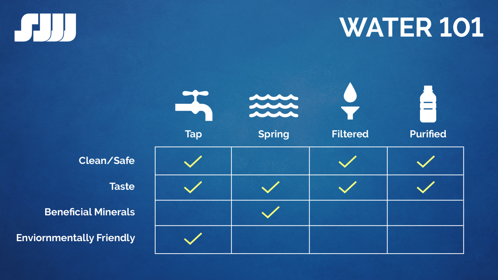 Graphic breaking down water types, safety, mineral content and impact on the environment