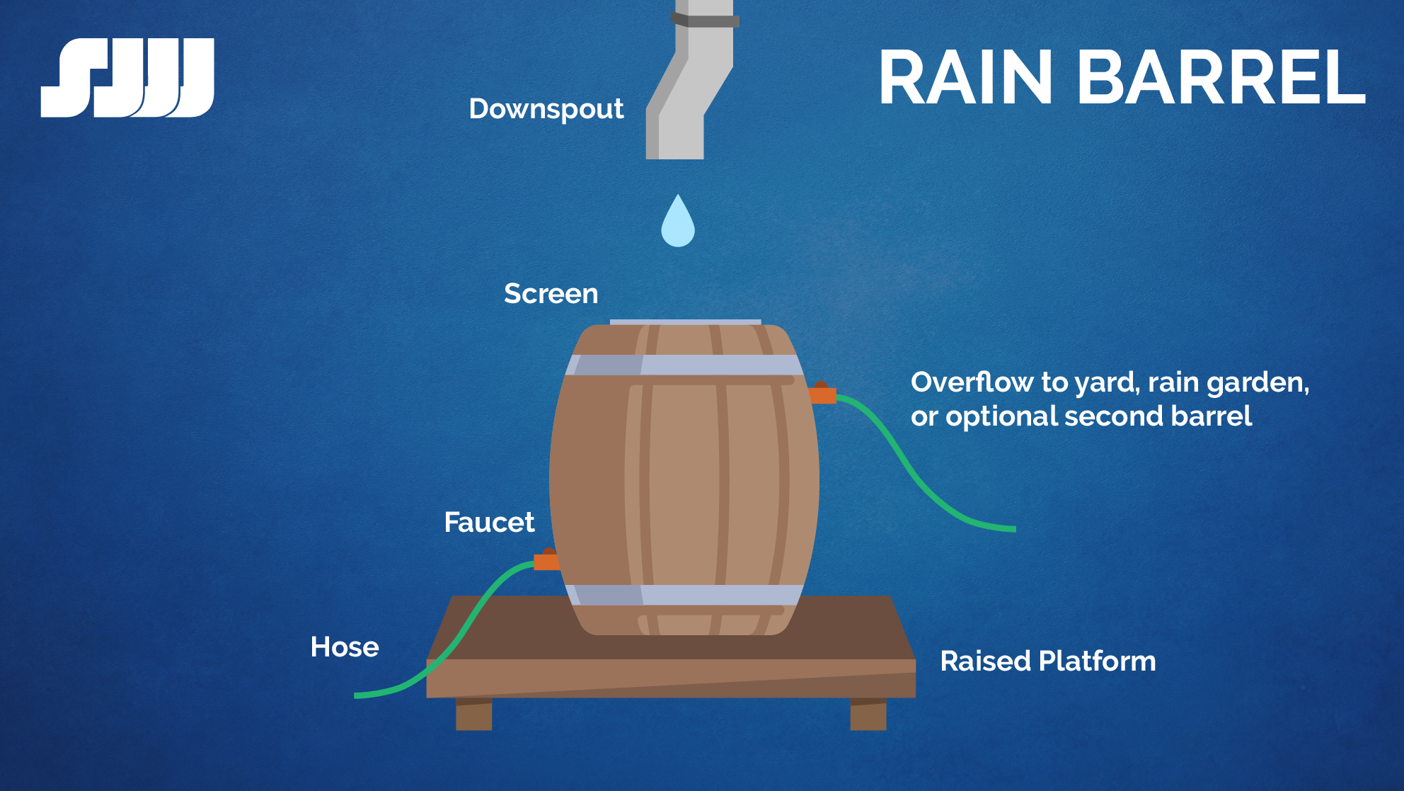 Image of rain barrel and instructions for how to create one yourself.