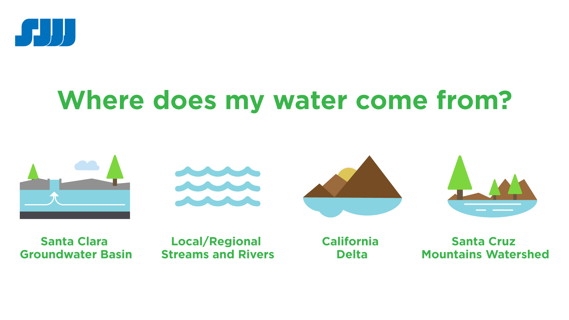 Where does my water come from graphic