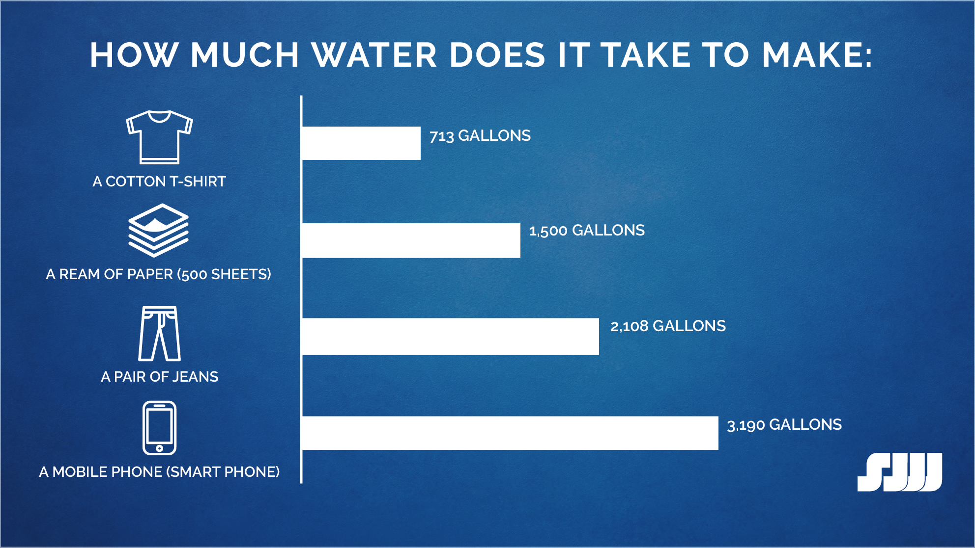 Graph of amounts of water it takes to make different items (2)