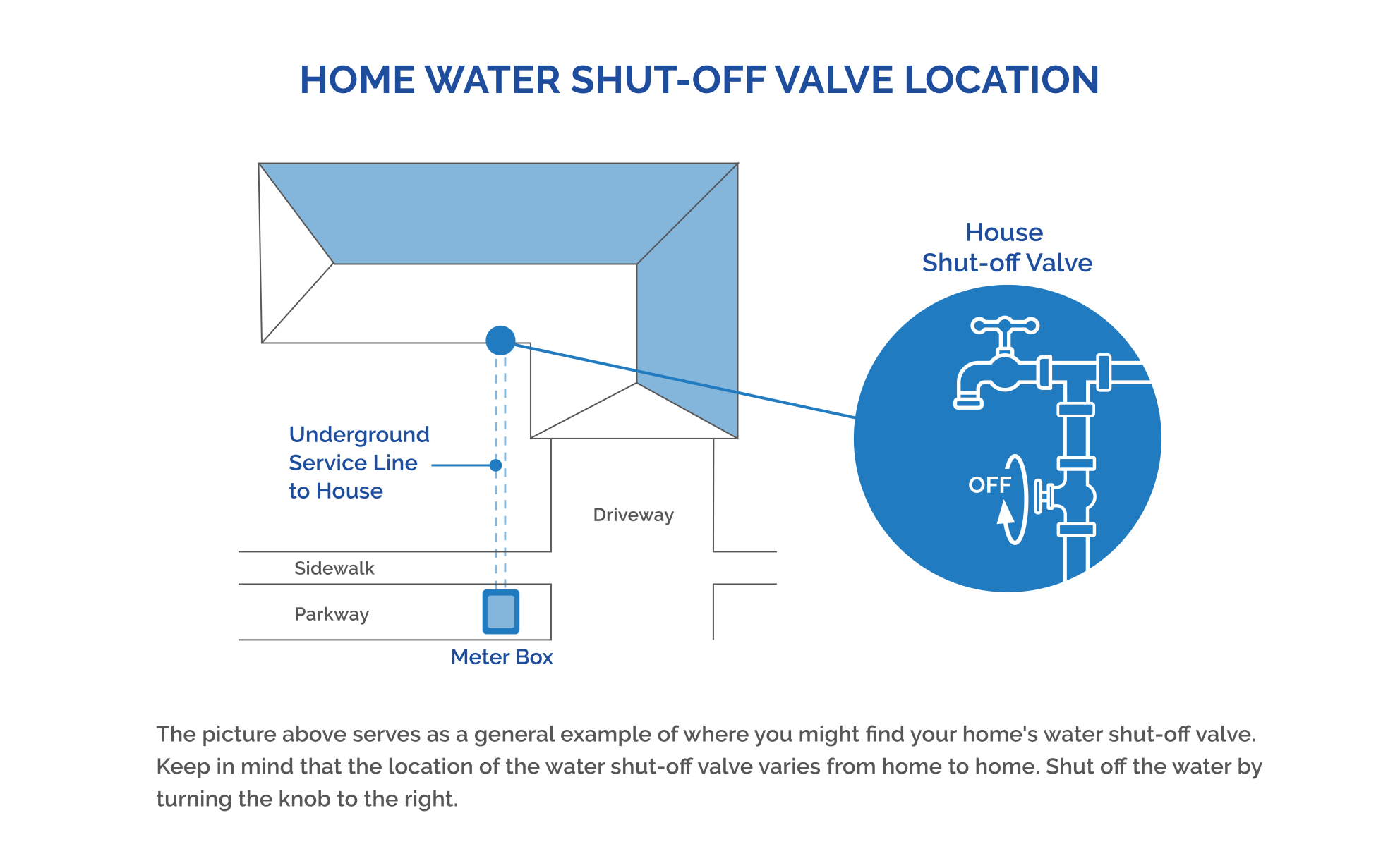 Home Water Shut Off Valve Location - A graphic showing the shutoff valve being under a hose faucet in the front of the home