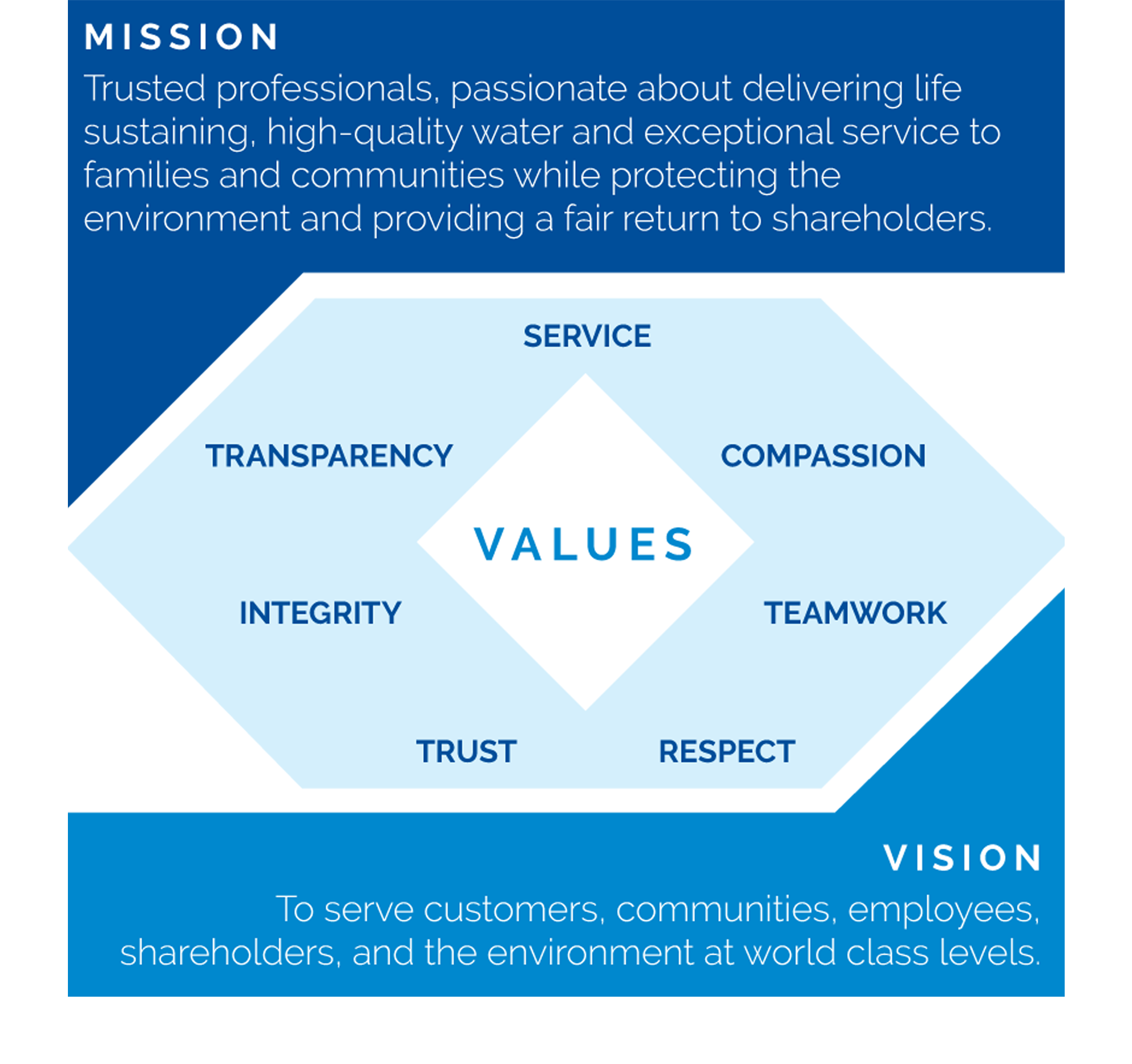 San Jose Water's Mission Values and Vision. Trusted professionals, passionate about delivering life sustaining, high-quality water and exceptional service to families and communities while protecting the environment and providing a fair return to shareholders. San Jose Water's values are service, compassion, teamwork. respect, trust, integrity, and transparency. San Jose Water's vision is to serve customers, communities. employees, shareholders and the environment at world class levels.