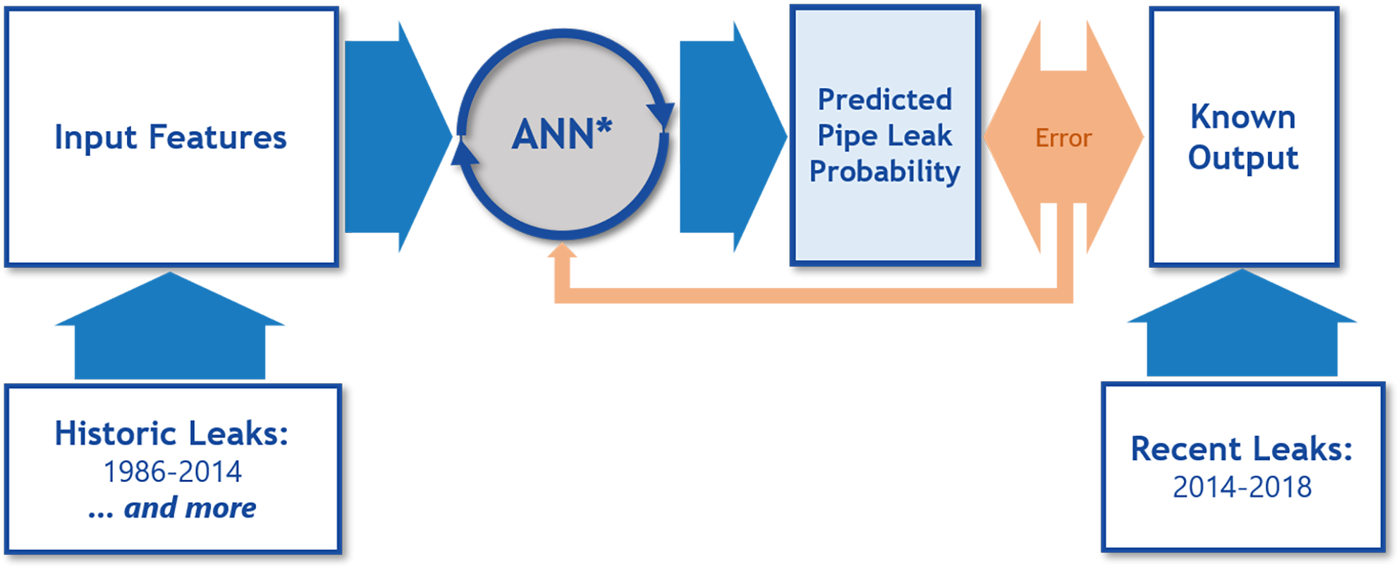 Pipeline leak Prediction flow chart: historic leaks leads to input features leads to ANN* which results in an error or prediction of possible pipe like then known output .
