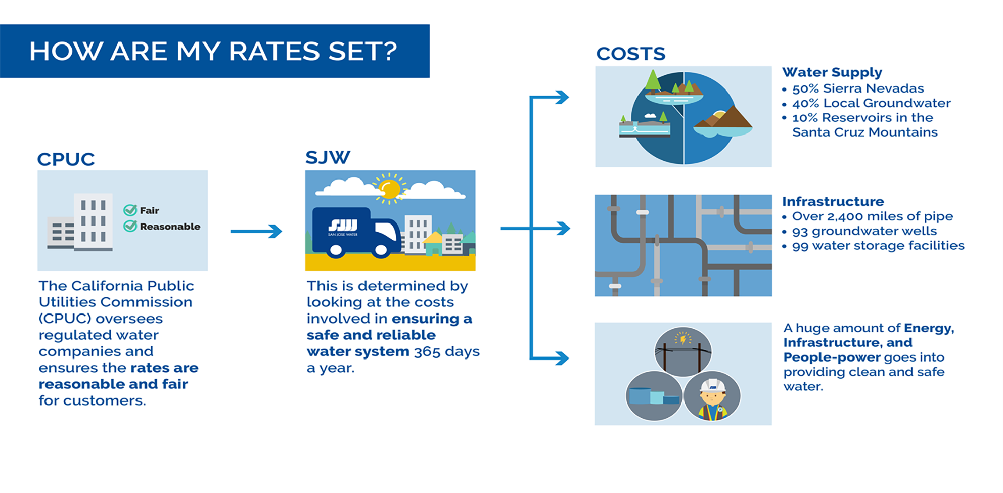 How are my rates set? The California Public Utilities Commission (CPUC) oversees regulated water companies. This is determined by looking at the costs involved in ensuring safe and reliable water system. Cost involved water supply, infrastructure and overhead.