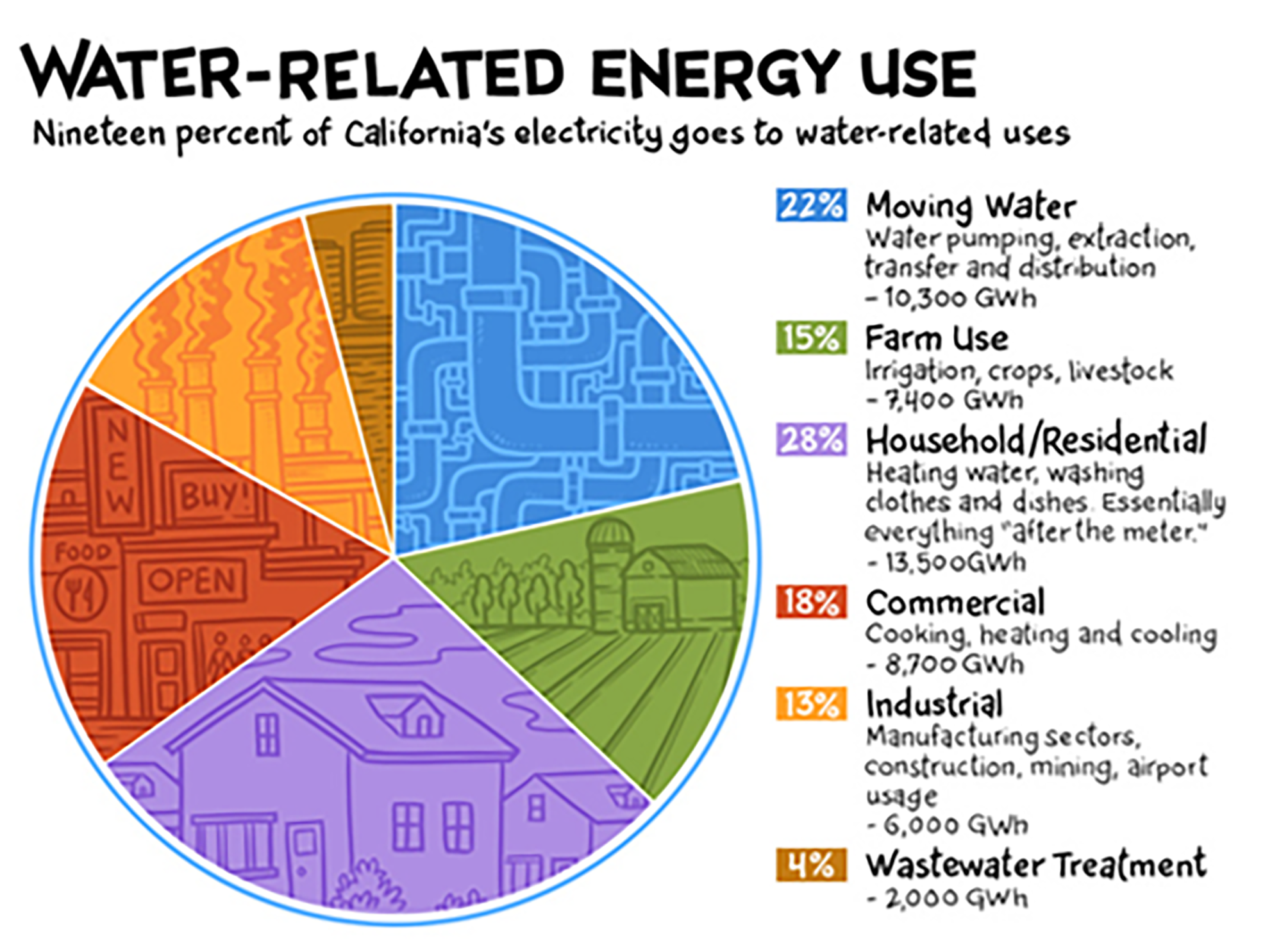 Water-related energy use pie graph. 22% is moving water, 15% is farm us, 28% is household/residential, 18% commercial, 13$ industrial and 4$ to wastewater treatment