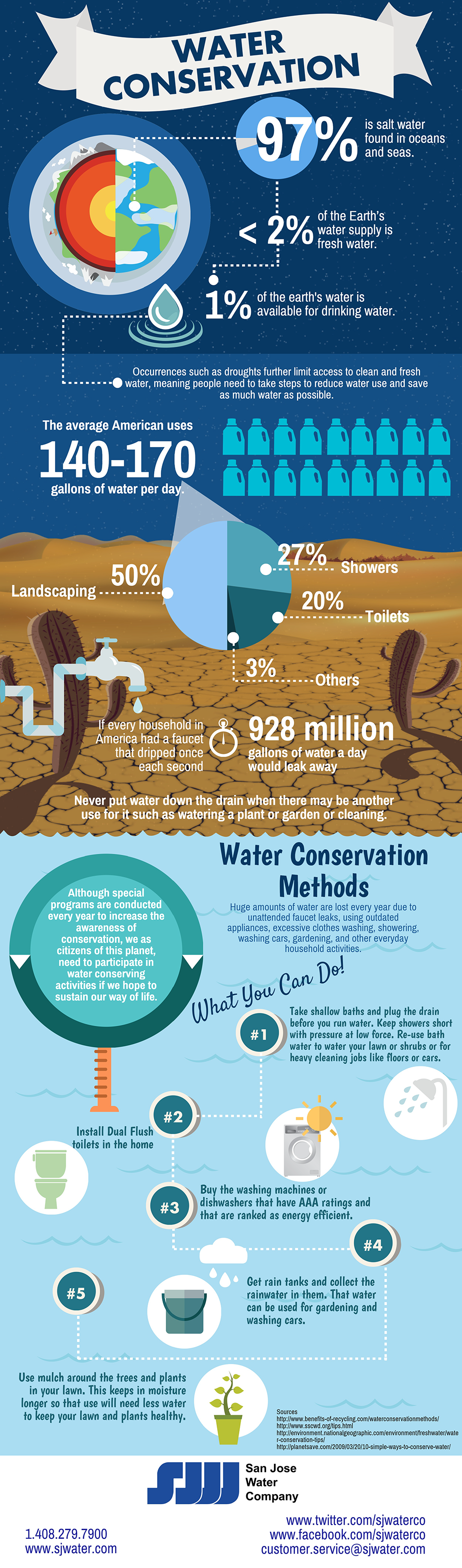 Infographic displaying facts about water conservation.